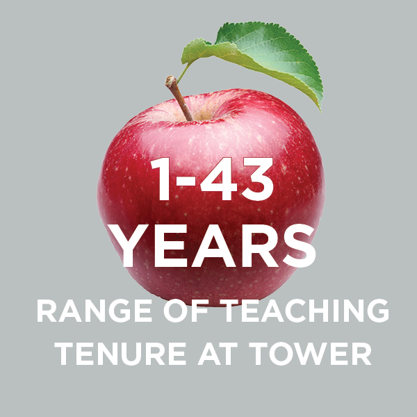 Range of Teaching Tenure at Tower: 1-43 Years