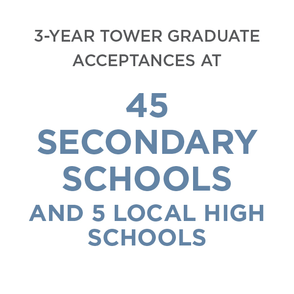 3-Year Tower Graduate Acceptances at 45 Secondary Schools and 5 Local High Schools