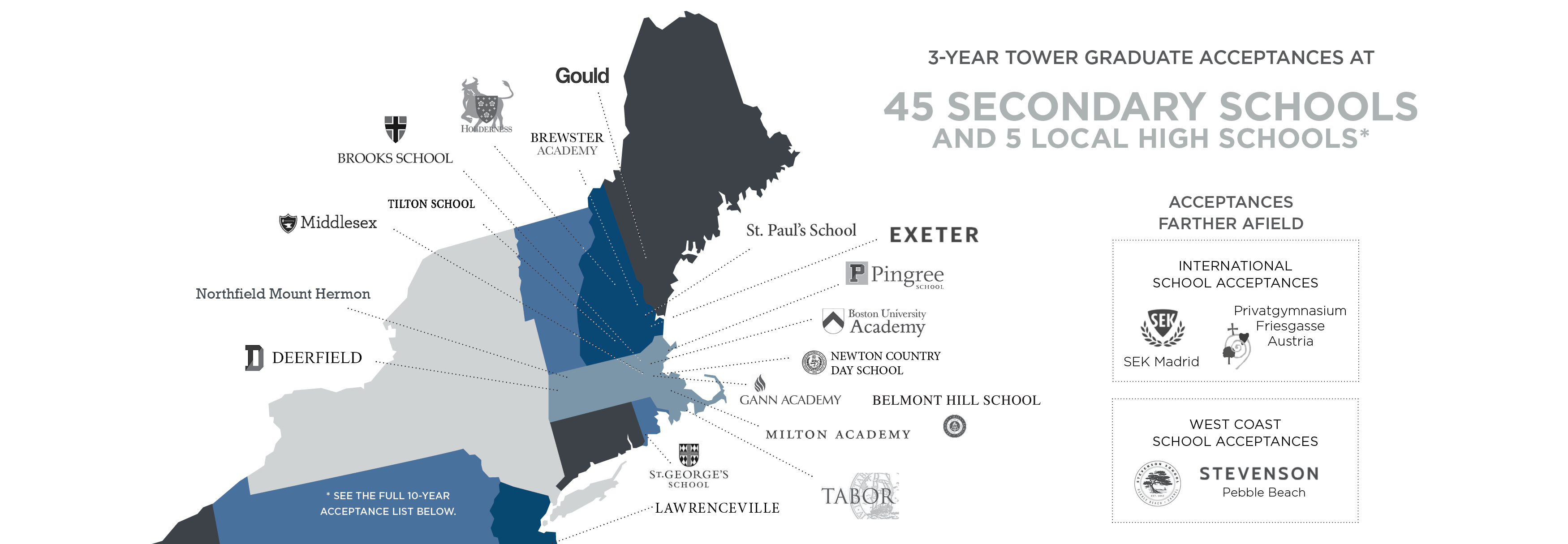 Secondary School Acceptance Map